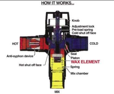 Thermostatic Valves For Showers Denver Shower Doors